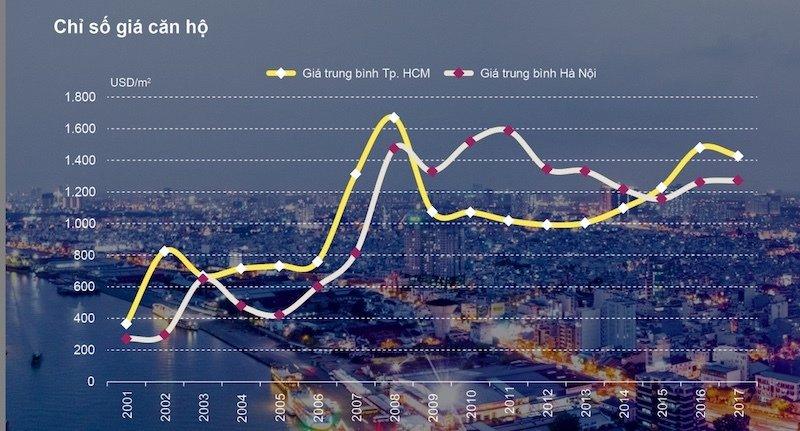 giá nhà ở Việt Nam chưa ổn định