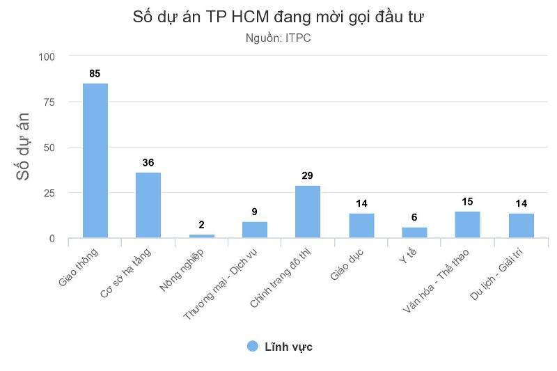 dự án kêu gọi đầu tư tại TP.HCM