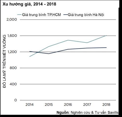 giá căn hộ tại TP.HCM tăng 10% mỗi năm