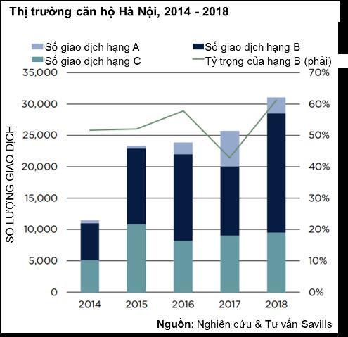 Biểu đồ lượng giao dịch căn hộ tại Hà Nội