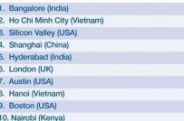 Tp.HCM và Hà Nội thuộc top 10 thành phố năng động nhất thế giới