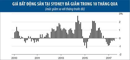 giá bất động sản tại Sydney