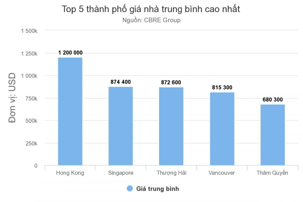 giá nhà Hồng Kông cao nhất thế giới