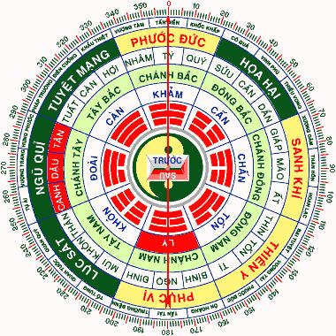 Hình ảnh mô hình bát quái chia thành các cung hướng cho tuổi 1982
