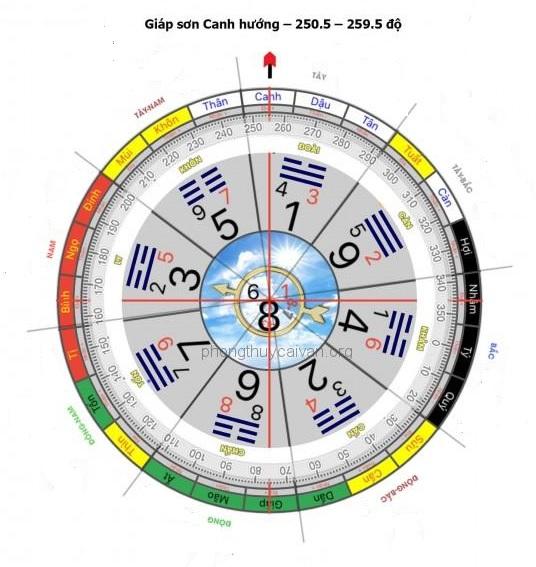 Hình ảnh vòng bát quái được chia thành các cung hướng và số độ khác nhau