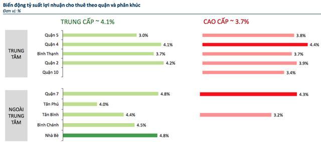 biểu đồ Tỷ suất lợi nhuận cho thuê căn hộ tại TP.HCM. Nguồn: Batdongsan.com.vn