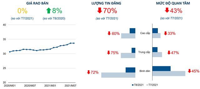 biểu đồ cột và đường miêu tả lượng tin đăng, mức độ quan tâm tới thị trường bất động sản Hà Nội
