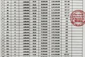 🗼🗼 Công ty BDS THIÊN HƯNG SG triển khai mở bán dự án DREAM CITY -  LONG PHƯỚC đã có sổ riêng từng