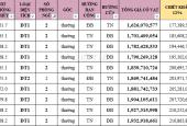 Top 1 về giá phân khúc căn hộ 2 phòng ngủ - BID Residence, Hà Đông