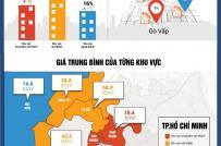 BĐS Tp.HCM: Giá nhà đất ngoại thành tăng trở lại