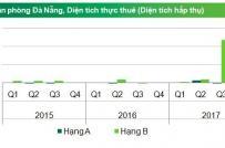Đà Nẵng: Giá thuê văn phòng hạng A tăng mạnh